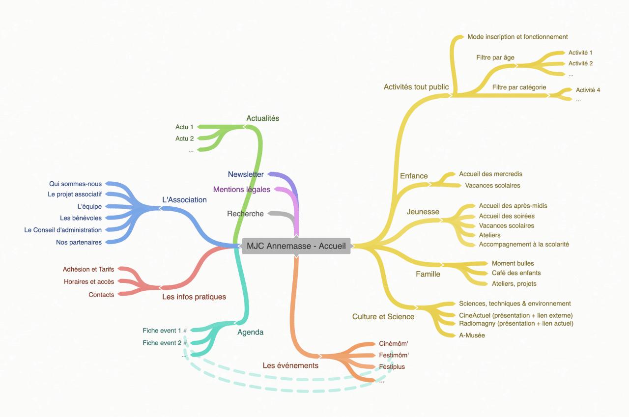 Arborescence du site de la MJC Annemasse